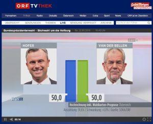Wahl in österreich 2021 prognose