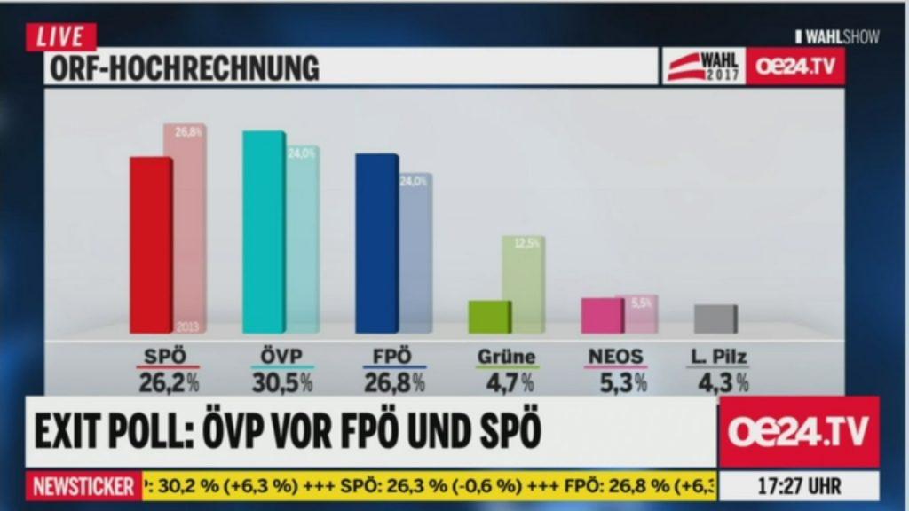 Erste Hochrechnungen zur Nationalratswahl 2017 in Österreich