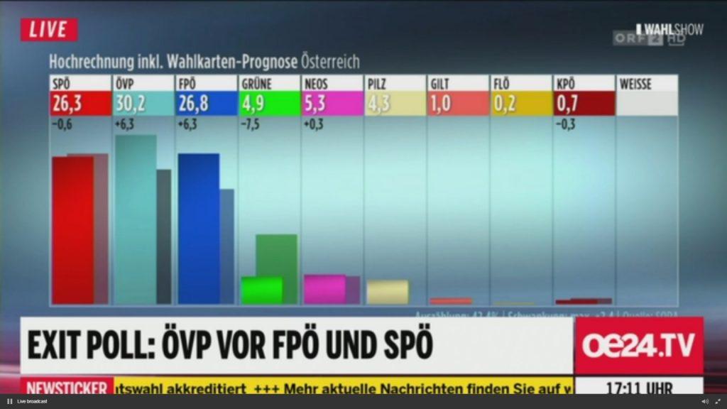 Erste Hochrechnung ORF Nationalratswahl 2017