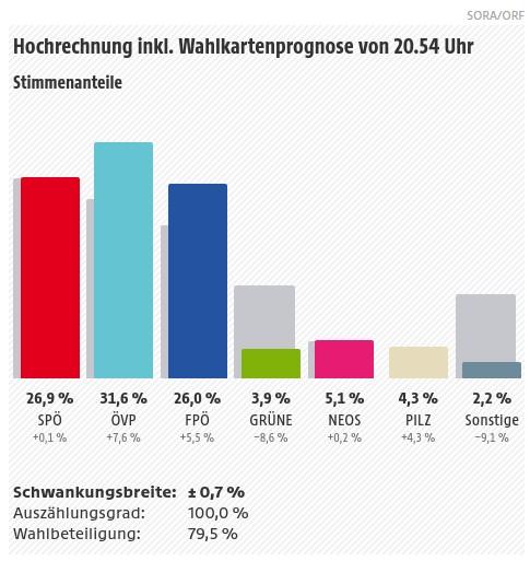 Vorläufige Ergebnisse der Nationalratswahl 2017 in Österreich