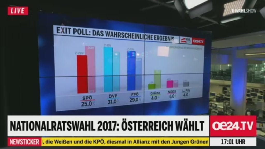 Erste Hochrechnung zur Nationalratswahl 2017