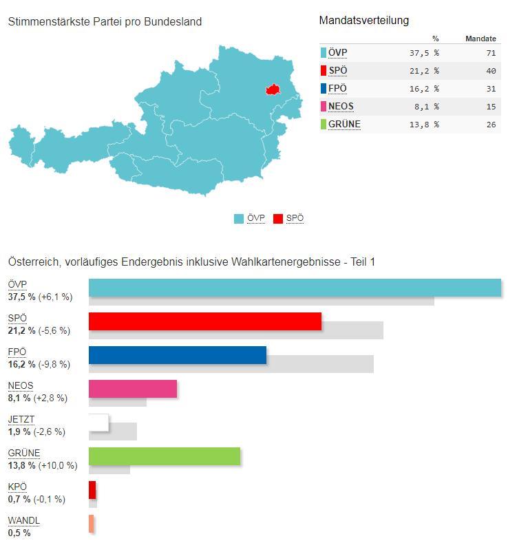 NRWahl 2019 vorläufiges Endergebnis inklusive Wahlkartenergebnisse