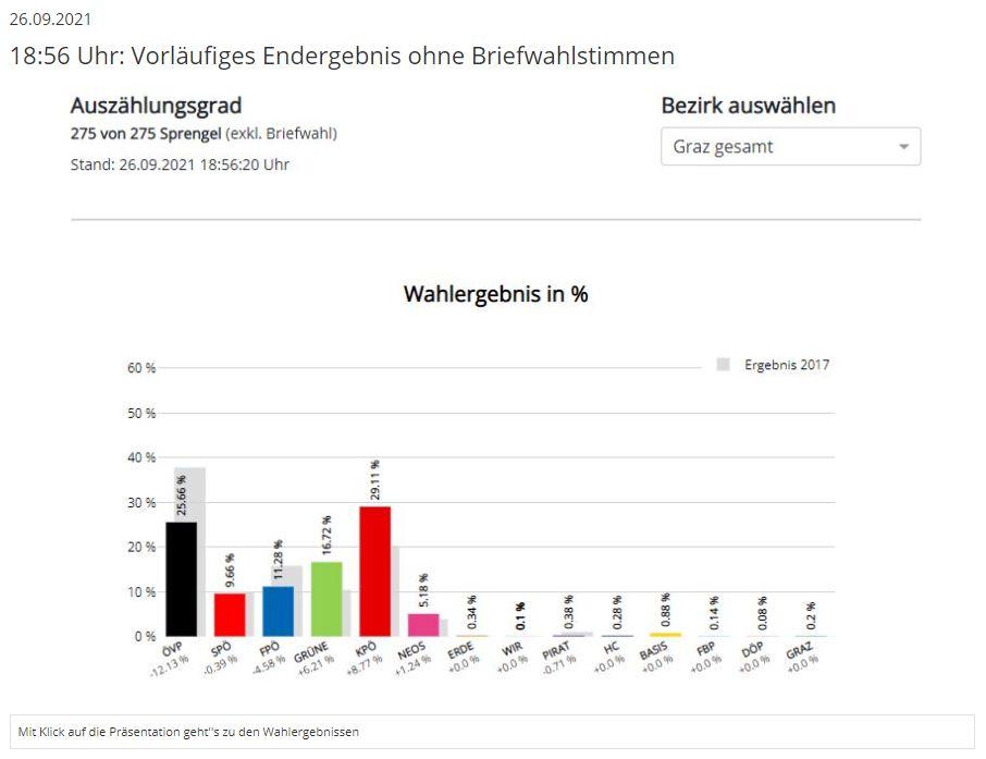Graz Wahl 2021