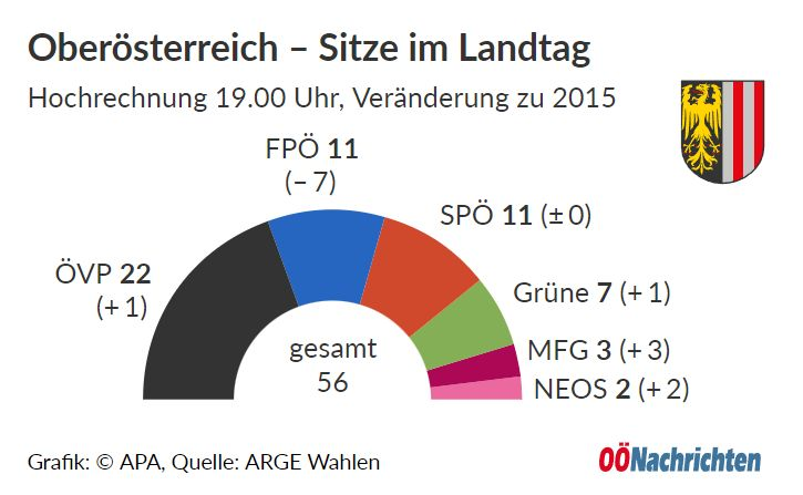 Oberösterreich Landtagswahl 2021